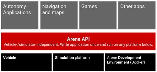 アリーンAPIを通じて、自動運転アプリなどを開発できる。開発したアプリは「アリーンOS」を搭載した車両で動作する