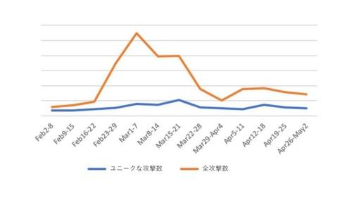 日本で確認された新型コロナウイルス関連のサイバー攻撃