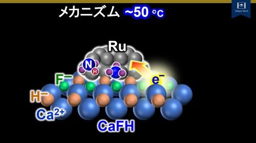 図1 アンモニアを合成する触媒構造