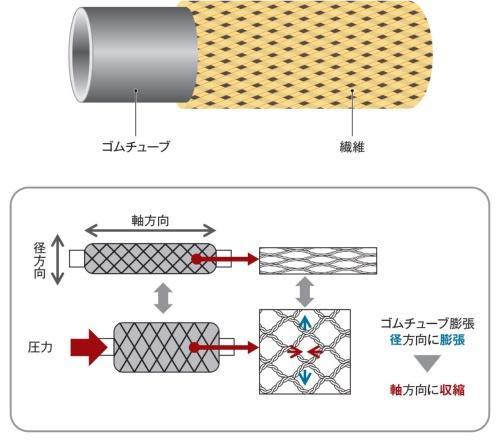 図6 ゴムチューブをメッシュの繊維で覆ったマッキベン型
