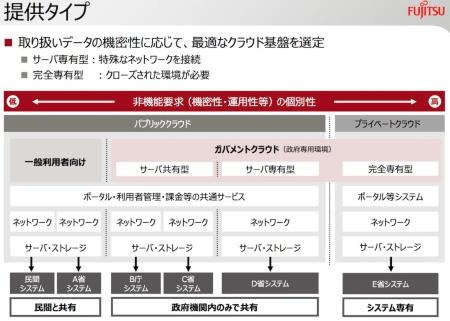 富士通が発表した行政向けクラウド「ガバメントクラウド」の概要