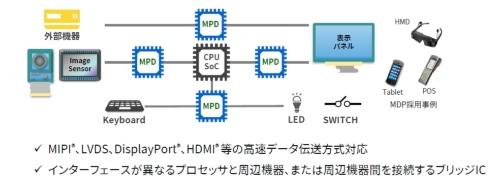 インターフェースブリッジIC(図中ではMPD)は、プロセッサーSoCと周辺機器のインターフェース規格の違いを吸収する