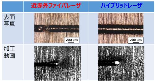 図1 2種類のレーザーを使う「ハイブリッド型」で欠陥のない溶接に