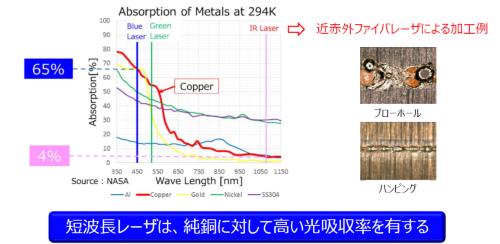 図2 Cuに対する光吸収率が高い青色レーザーを活用