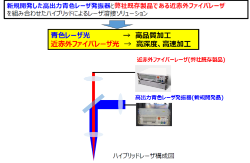 図3 青色レーザーと近赤外レーザーを組み合わせた