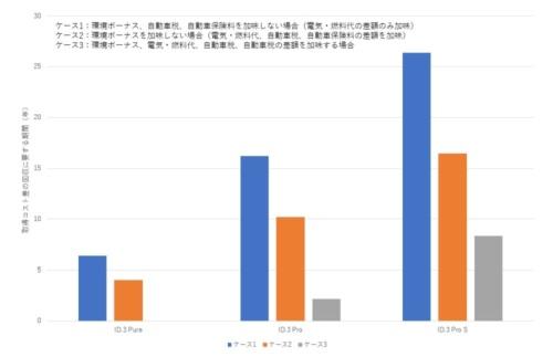 図2 取得コスト差の回収に要する期間