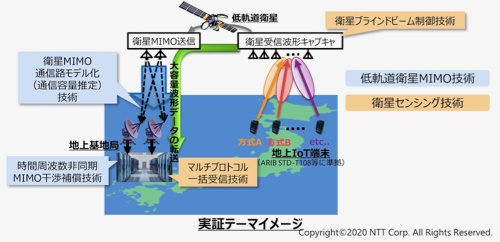 NTTとJAXAが低軌道衛星を使って取り組む実証実験のイメージ