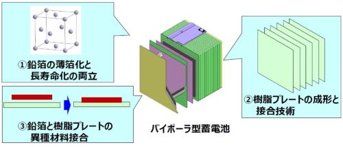 図2 バイポーラ型鉛蓄電池「3つの課題」