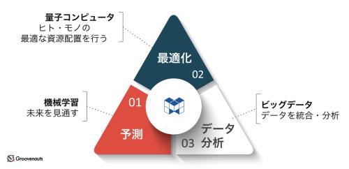 MAGELLAN BLOCKSを活用できる3つの領域