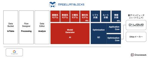 MAGELLAN BLOCKSのアーキテクチャー