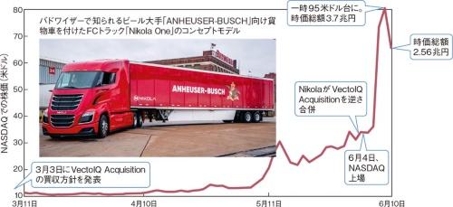 図1 「水素関連株」に世界の投資家が熱い視線