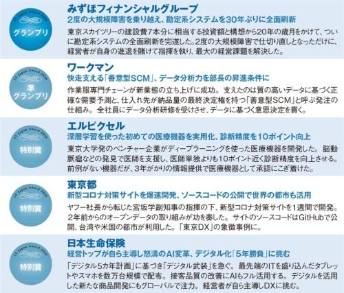 IT Japan Award 2020の受賞企業・団体と受賞内容