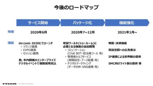 ccVESの今後の開発ロードマップ