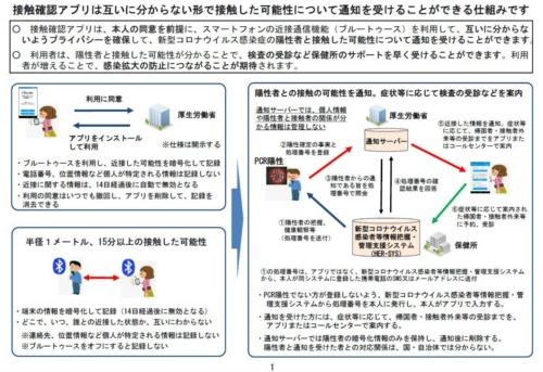 「新型コロナウイルス接触確認アプリ」の概要