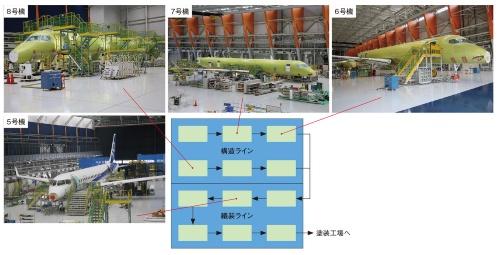 図5 最終組み立て工場(2017年)