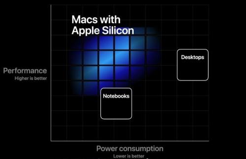 Apple Siliconの位置付け。高い演算処理性能と低い消費電力を両立させる