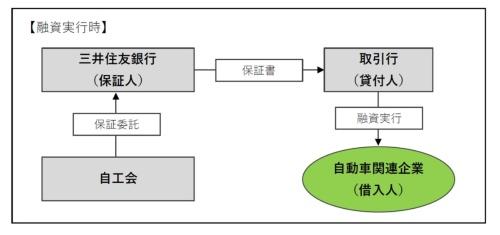 図2 「助け合いプログラム」の概要
