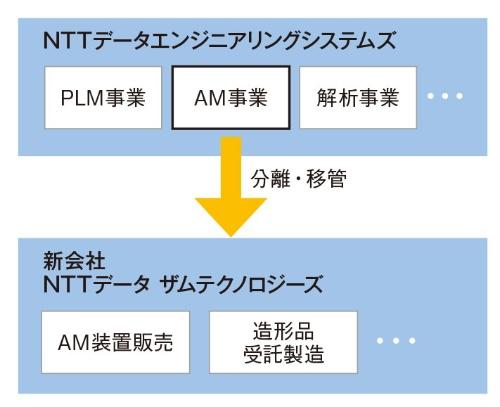 図1 NTTデータがアディティブ製造の子会社を設立