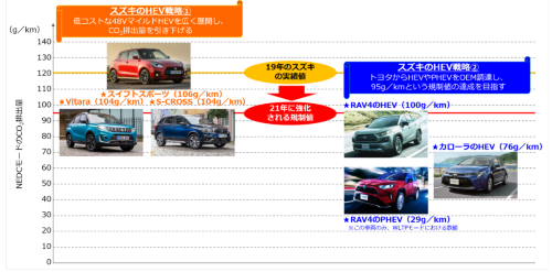 図1 スズキは欧州のCO<sub>2</sub>規制に2本柱のHEV戦略で対応へ