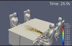 机に残る飛沫のシミュレーション。左が湿度30%の場合、右が湿度90%の場合。湿度が高い方が机に落ちる飛沫の量が多い