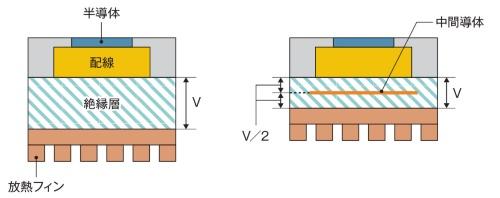 図3 絶縁層に中間導体を設けて分圧