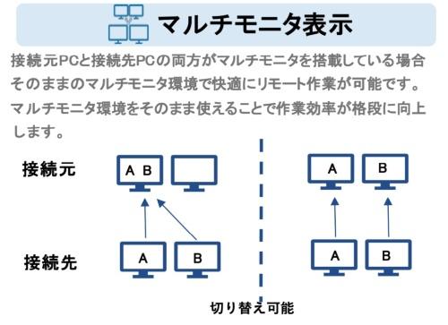 「Splashtop Business Pro」のマルチモニター表示機能に関する説明資料。従来のSplashtop Businessでは図の左側のように1画面に複数画面を表示することができたが、Splashtop Business Proではさらに図の右側のように各画面に表示できるようにした