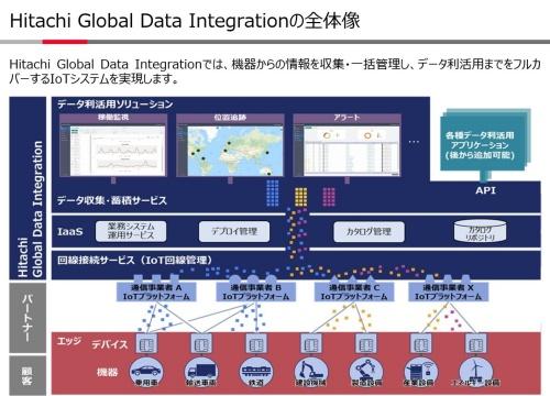 「Hitachi Global Data Integration」の概要