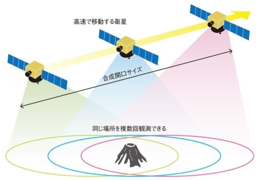 SAR衛星の観測手法