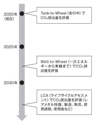 図3 25年以降にエネルギー生成まで評価対象に