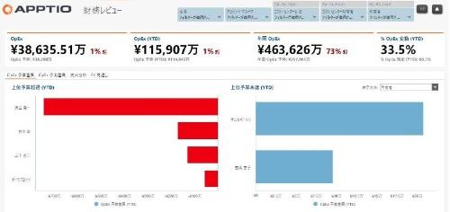予算を管理するApptioの「IT Financial Management Foundation」サービス画面