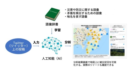 NECが2020年7月に提供を始めた新システムの仕組み。右は2019年に発生した台風15号の千葉県における停電に関する実際のツイート分析結果