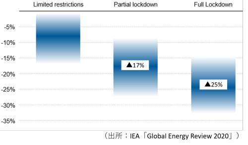 図1●ロックダウンなどの新型コロナウイルス封じ込み対策がエネルギー需要に及ぼす影響(措置後1週間の減少率)