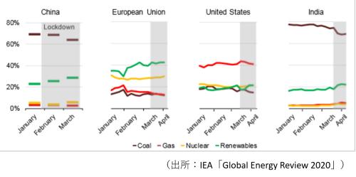 図2●主要国の電力構成比の推移(2020年当初14週間)