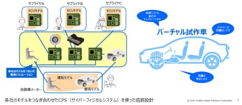 図1 サイバー空間上の「バーチャル試作車」で性能検証へ