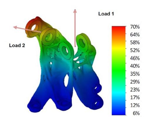 図3 複数の荷重について最適化を実行