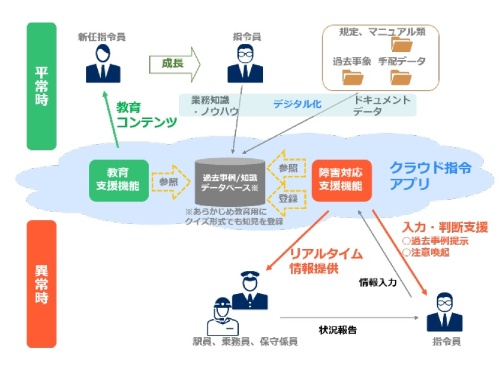 JR東日本が構築した指令業務支援システムの概要