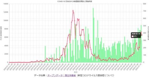 厚生労働省のオープンデータを加工して作成したグラフの例