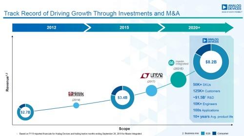 2017年のLinear Technology買収を上回る大型買収