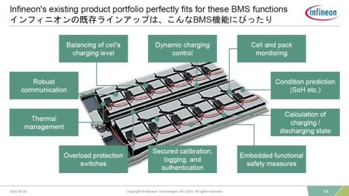 さまざまなBMS向け半導体を手掛ける