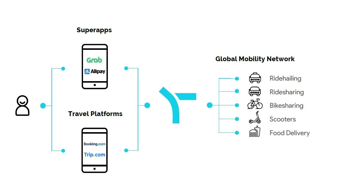 英スプリットの事業イメージ。決済アプリや旅行アプリと移動サービスのアプリを接続する