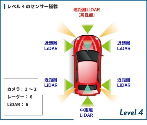 東芝は、例えばレベル4の自動運転車では、カメラが1~2個、レーダーが6個のほか、6個のLiDARが搭載されるとみている