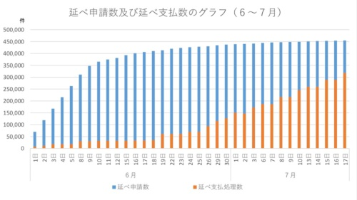 世田谷区の給付率の推移(オレンジ色)。現在は70%弱で、6月末の書類返送分も一部は振り込みが8月上旬になると告知している
