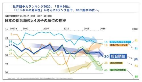 IMD世界競争力ランキングにおける日本の総合順位と4種類の因子