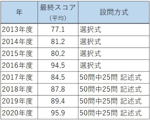 知識定着のために実施した「総括アセスメント」テストの最終スコアは過去最高を記録した。記述問題を織り交ぜた現在より高得点が出やすかった選択式の2016年度以前と比較しても過去最高となっている