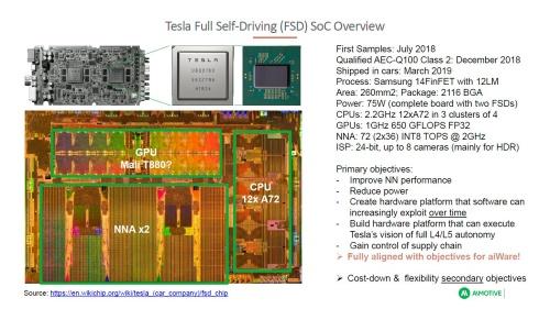 AIモーティブがテスラのFSDチップを分析した。AIモーティブが手掛けるAIアクセラレーターIP「aiWare」と比較している