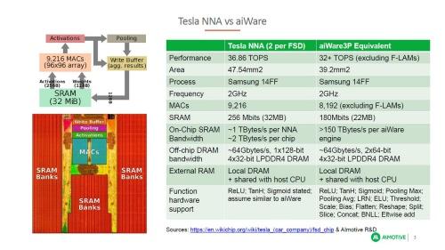 左下の写真がテスラのNNA。SRAMが回路ブロックとして配置されており、MACとのデータ転送がボトルネックになりやすいという