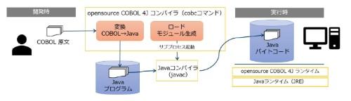 opensource COBOL 4J 開発者版の動作イメージ