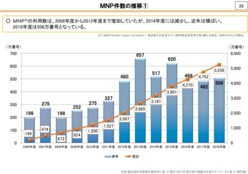 MNPの件数推移。近年は500万件程度で低迷傾向にある。