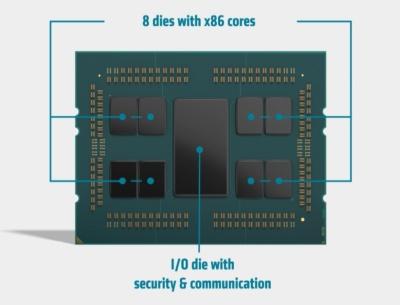 米AMDのサーバー向けMPU「第2世代EPYCプロセッサー」