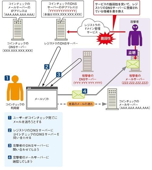 コインチェック宛てのメールが盗聴された攻撃の流れ